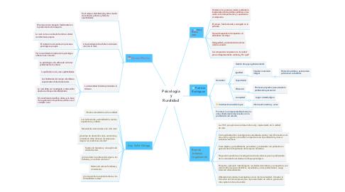Mind Map: Psicología y Ruralidad