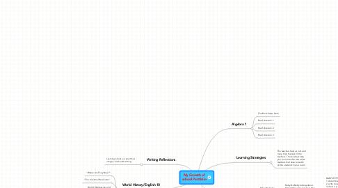 Mind Map: My Growth of school Portfolio
