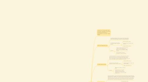 Mind Map: Cynefin