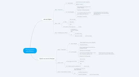 Mind Map: Photographer's administration