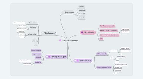 Mind Map: Précarité + Femmes