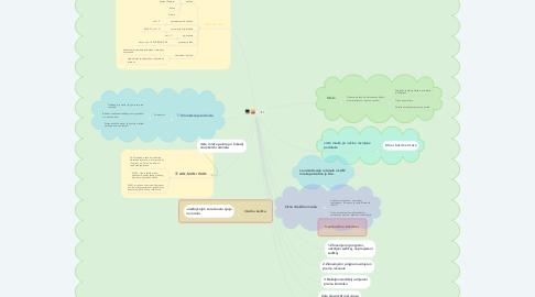 Mind Map: k