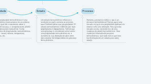 Mind Map: Propriedade, Estado e Processo
