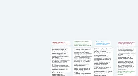 Mind Map: Objetivos desarrollo social