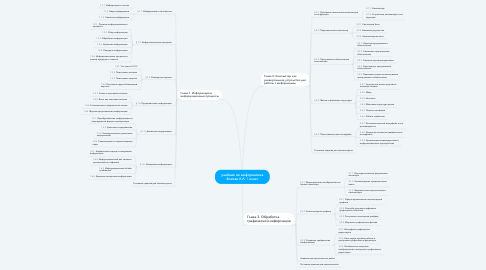 Mind Map: учебник по информатике Босова Л.Л. 7 класс