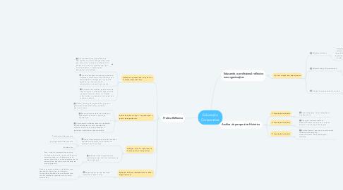 Mind Map: Educação Corporativa