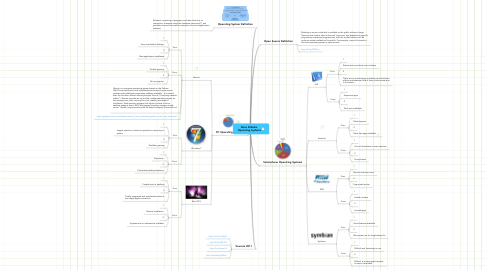 Mind Map: Banu Silbahar Operating Systems