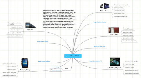 Mind Map: Banu Silbahar Tablets