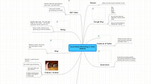 Mind Map: Social Media Marketing in Hotel Website