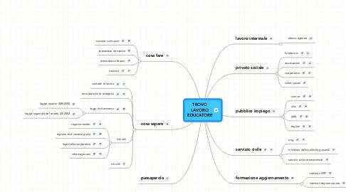 Mind Map: TROVO LAVORO EDUCATORE