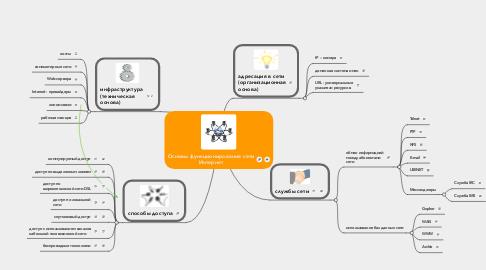 Mind Map: Основы функционирования сети Интернет