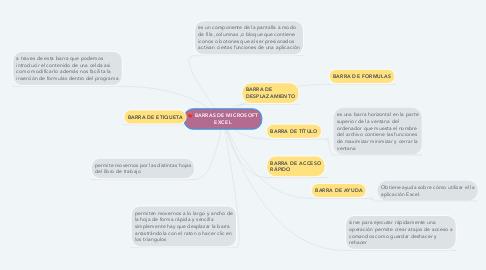 Mind Map: BARRAS DE MICROSOFT EXCEL