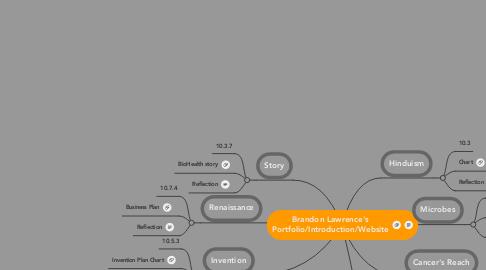Mind Map: Brandon Lawrence's Portfolio/Introduction/Website