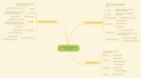 Mind Map: CLASSIFICATION OF NETWORK