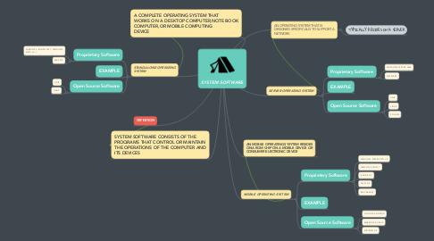 Mind Map: SYSTEM SOFTWARE