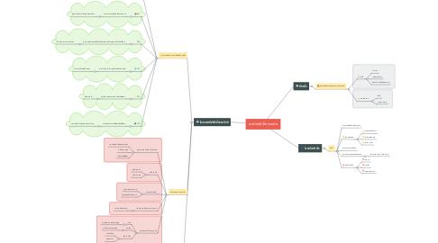 Mind Map: พาณิชย์อิเล็กทรอนิก