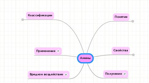 Mind Map: Амины