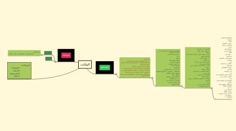 Mind Map: النباتات
