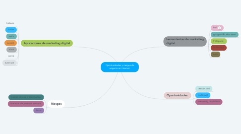 Mind Map: Oportunidades y riesgos de negocio en internet.