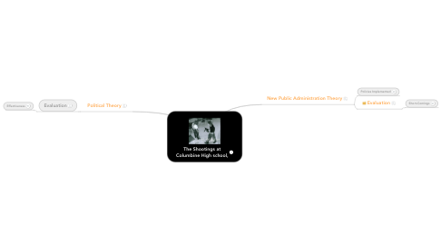 Mind Map: The Shootings at Columbine High school,
