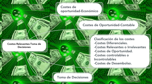 Mind Map: Costos Relevantes-Toma de Decisiones