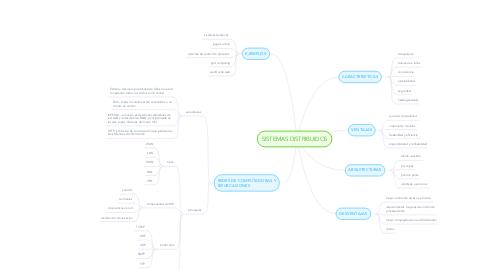 Mind Map: Lenguaje C