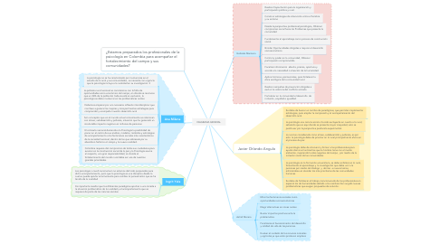 Mind Map: DIAGRAMA GENERAL