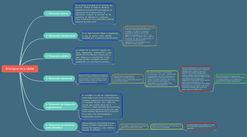 Mind Map: El hexágono de la calidad