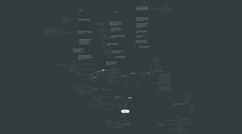 Mind Map: hire me.
