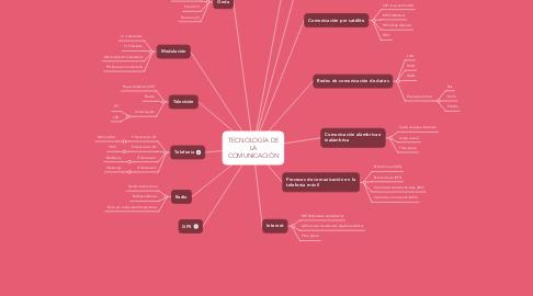 Mind Map: TECNOLOGÍA DE LA COMUNICACIÓN