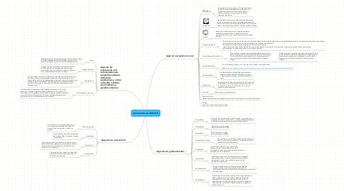 Mind Map: Aplicaciones de GOOGLE