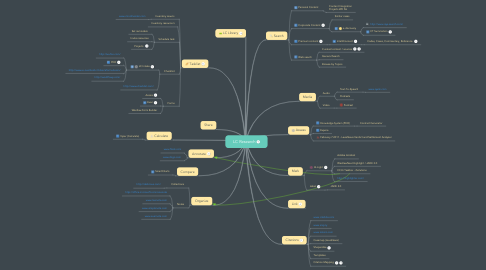 Mind Map: LC Research