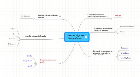 Mind Map: Usos de algunas herramientas
