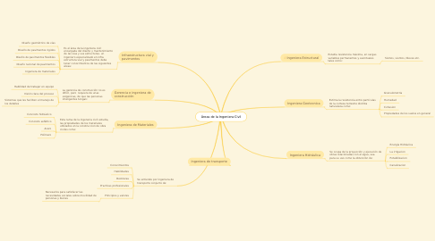Mind Map: Áreas de la Ingeniera Civil