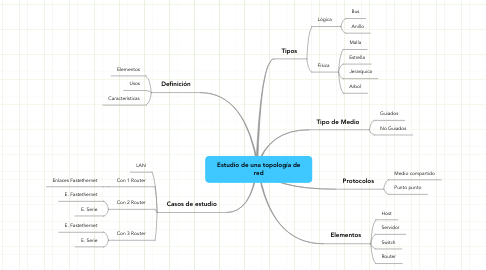 Mind Map: Estudio de una topología de