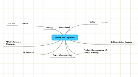 Mind Map: Lesson Plan Organizer