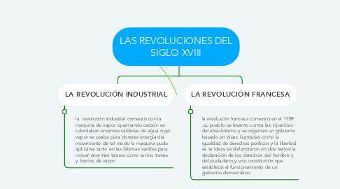 Mind Map: LAS REVOLUCIONES DEL SIGLO XVIII