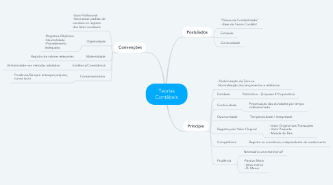 Mind Map: Teorias Contábeis