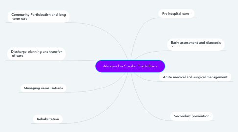 Mind Map: Alexandria Stroke Guidelines