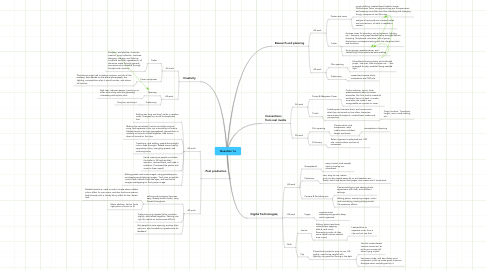 Mind Map: Question 1a
