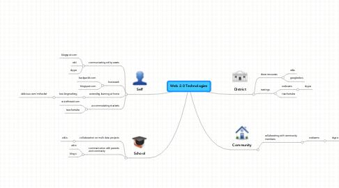 Mind Map: Web 2.0 Technologies