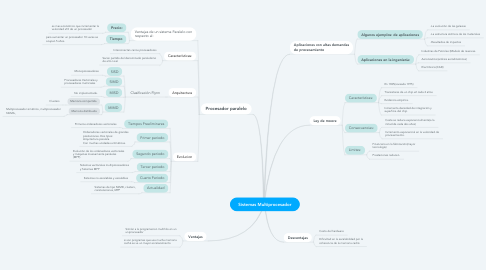 Mind Map: Sistemas Multiprocesador