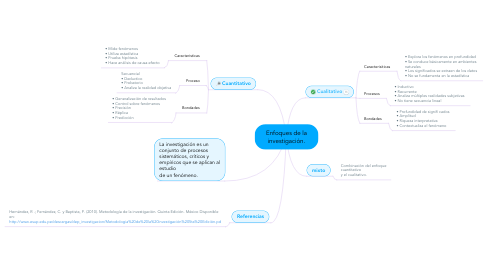 Mind Map: Análisis estratégico BIMBO.
