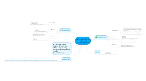 Mind Map: Enfoques de la investigación.