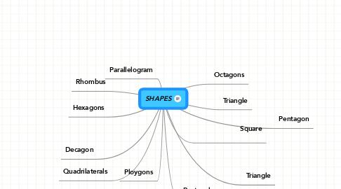 Mind Map: SHAPES