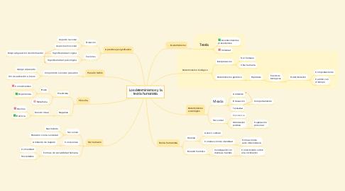 Mind Map: Los determinismos y la teoría humanista