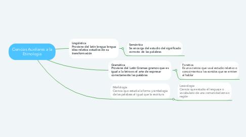 Mind Map: Ciencias Auxiliares a la Etimologia