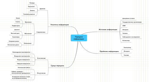 Mind Map: Передача информации