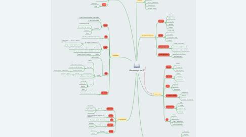 Mind Map: Governança de TI