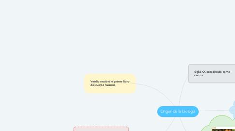 Mind Map: Origen de la biología